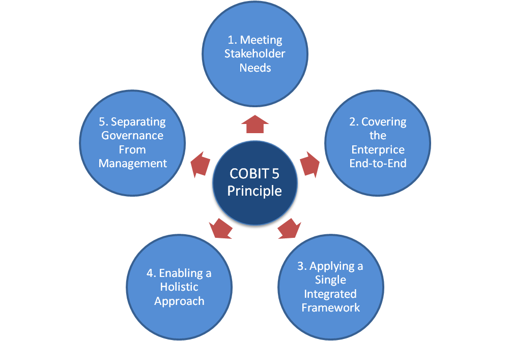 How to get started with COBIT 5